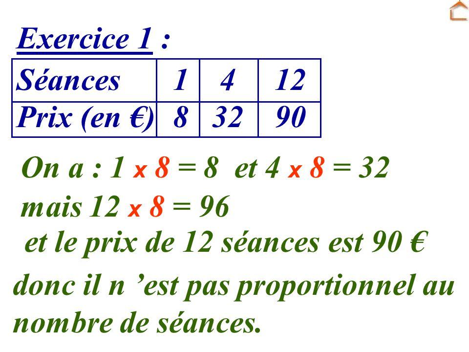 Exercice 1 : Séances 1 4 12 Prix (en ) 8 32 90 On a : 1 x 8 = 8 et 4 x 8 = 32 mais 12 x 8 = 96 et le prix de 12 séances est 90 donc il n est pas propo