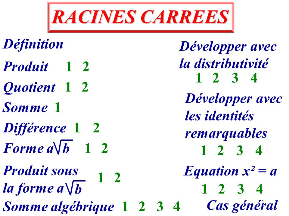 1 RACINES CARREES RACINES CARREES Définition Produit Quotient 2 Somme 1 21 12 1 Somme algébrique 21 2341 2341 Différence Forme a b 21 Produit sous la forme a b Développer avec la distributivité 2341 Développer avec les identités remarquables Equation x² = a 2341 Cas général