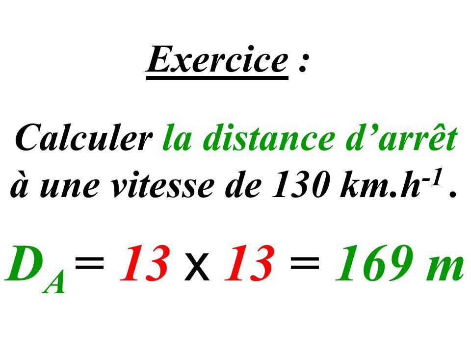Exercice : Calculer la distance darrêt à une vitesse de 130 km.h -1. D A = 13 x 13 = 169 m