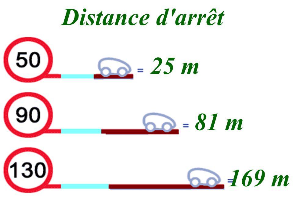 Distance d'arrêt 25 m 81 m 169 m