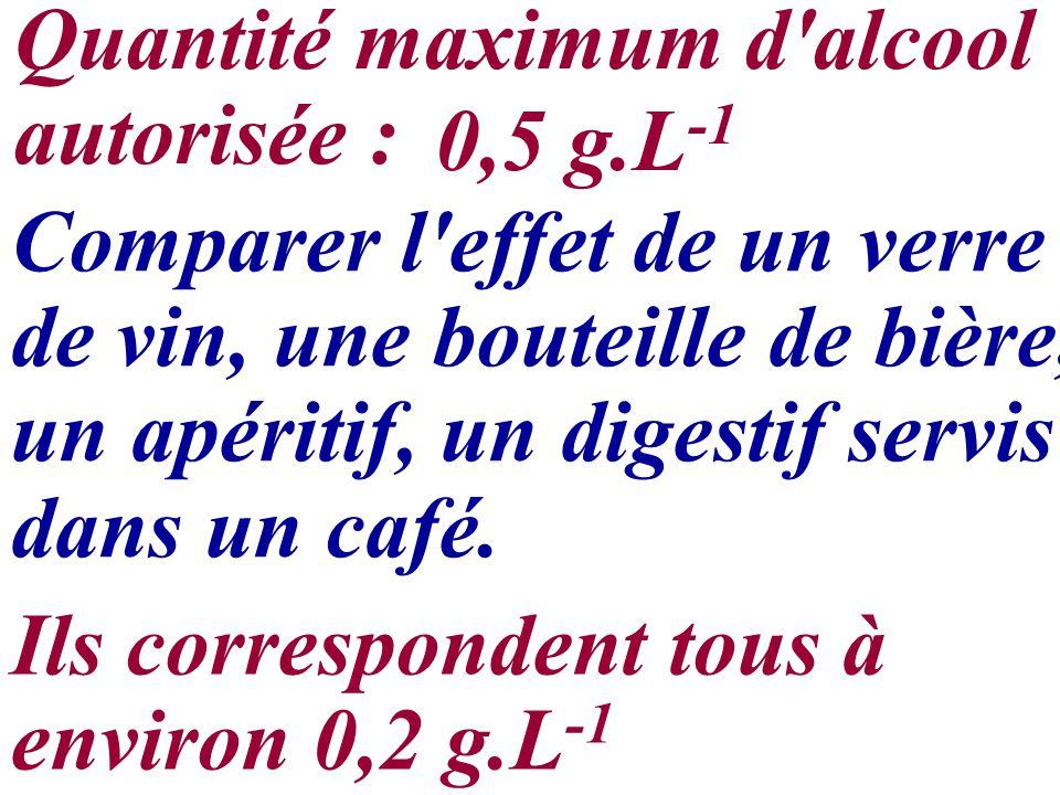 Comparer l'effet de un verre de vin, une bouteille de bière, un apéritif, un digestif servis dans un café. Quantité maximum d'alcool autorisée : 0,5 g