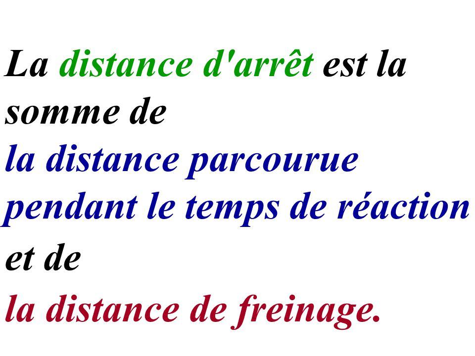 La distance d'arrêt est la somme de et de la distance de freinage. pendant le temps de réaction la distance parcourue
