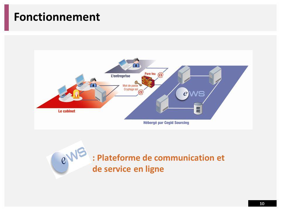 10 Fonctionnement : Plateforme de communication et de service en ligne