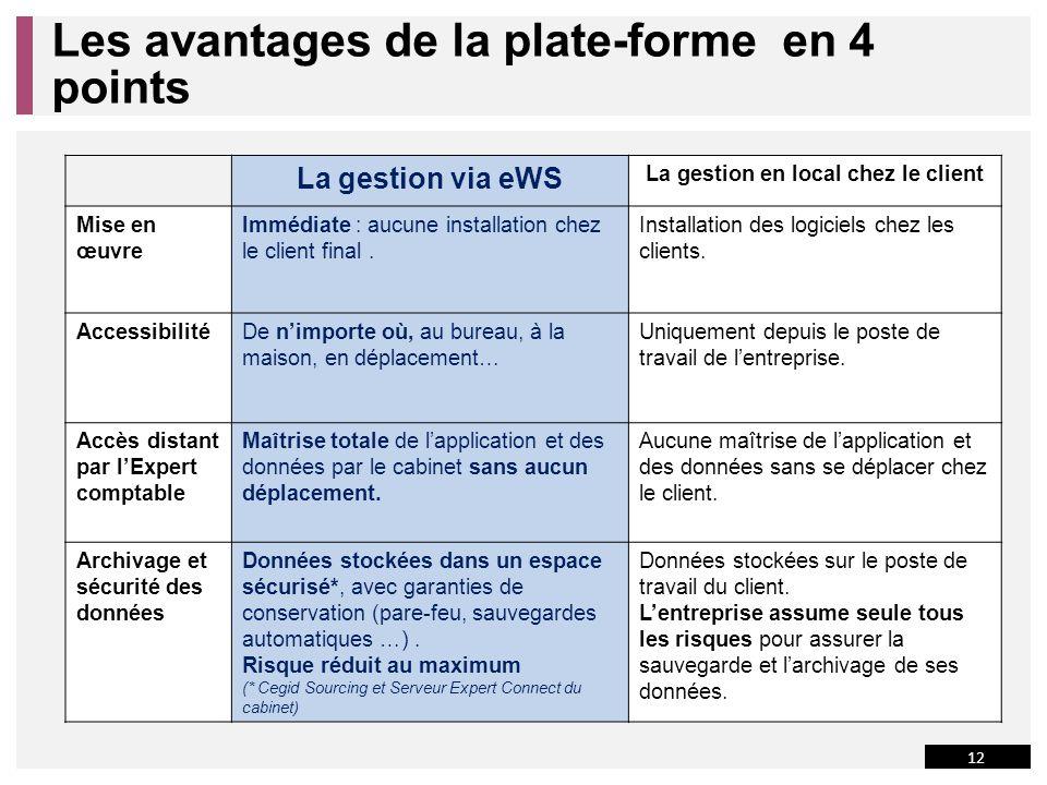 Les avantages de la plate-forme en 4 points La gestion via eWS La gestion en local chez le client Mise en œuvre Immédiate : aucune installation chez le client final.