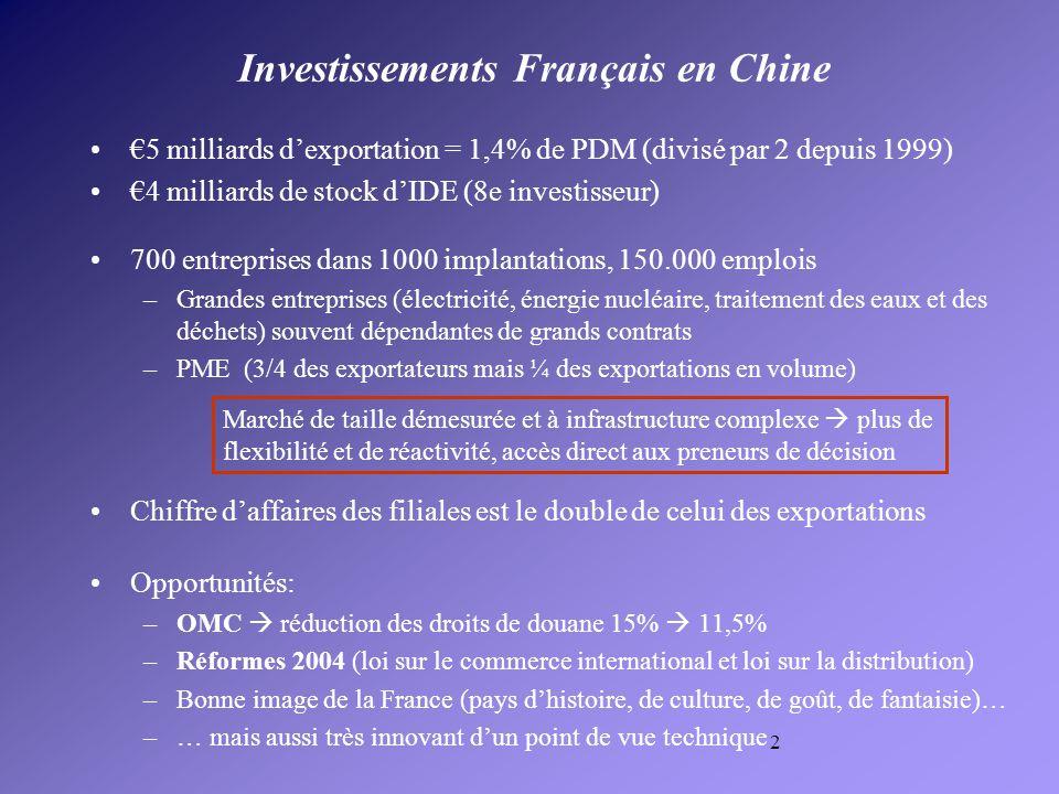 2 Investissements Français en Chine 5 milliards dexportation = 1,4% de PDM (divisé par 2 depuis 1999) 4 milliards de stock dIDE (8e investisseur) 700 entreprises dans 1000 implantations, 150.000 emplois –Grandes entreprises (électricité, énergie nucléaire, traitement des eaux et des déchets) souvent dépendantes de grands contrats –PME (3/4 des exportateurs mais ¼ des exportations en volume) Chiffre daffaires des filiales est le double de celui des exportations Opportunités: –OMC réduction des droits de douane 15% 11,5% –Réformes 2004 (loi sur le commerce international et loi sur la distribution) –Bonne image de la France (pays dhistoire, de culture, de goût, de fantaisie)… –… mais aussi très innovant dun point de vue technique Marché de taille démesurée et à infrastructure complexe plus de flexibilité et de réactivité, accès direct aux preneurs de décision