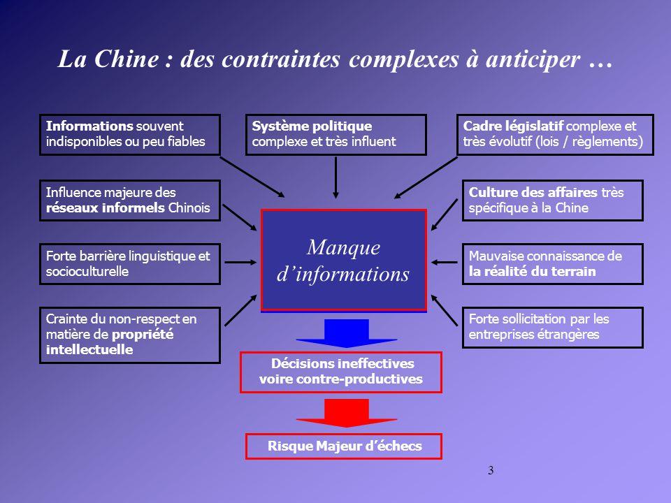 4 3.Difficultés de stratégie Quelle forme dimplantation.