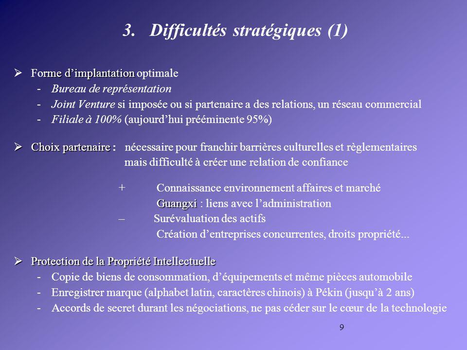 10 Difficultés stratégiques (2) ressources humaines Parvenir à une allocation optimale des ressources humaines… –Difficultés du recrutement : sensibiliser à la culture ent.