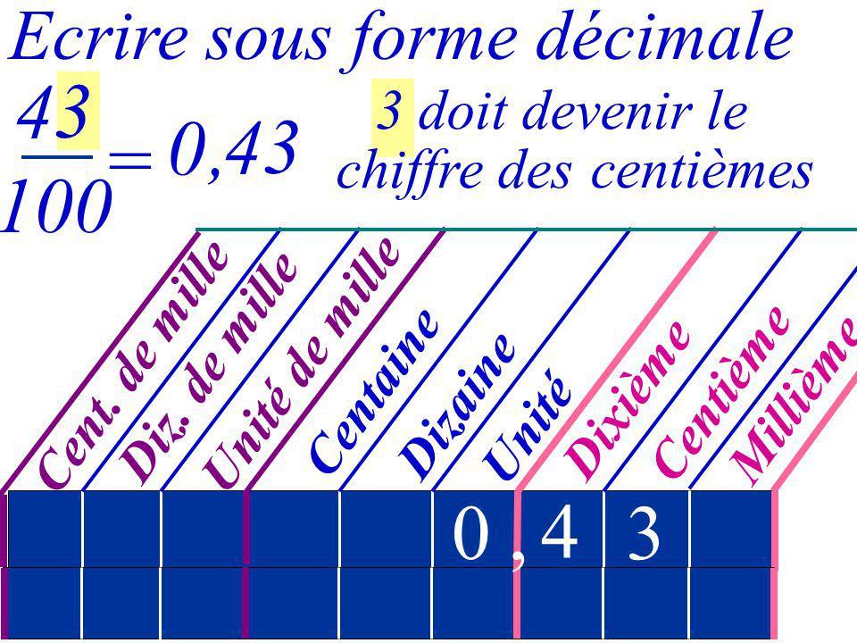 5 doit devenir le chiffre des Cent. de mille Millième Centième Dixième Unité Dizaine Centaine Diz. de mille Unité de mille, Ecrire sous forme décimale