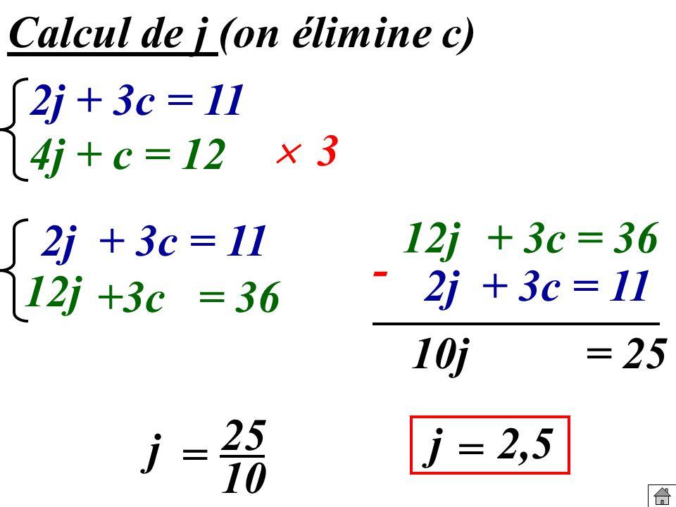 Calcul de j (on élimine c) 2j + 3c = 11 4j + c = 12 2j + 3c = 11 12j +3c= 36 10j= 25 j 25 10 = j = 2,5 3 2j + 3c = 11 12j+ 3c= 36 -