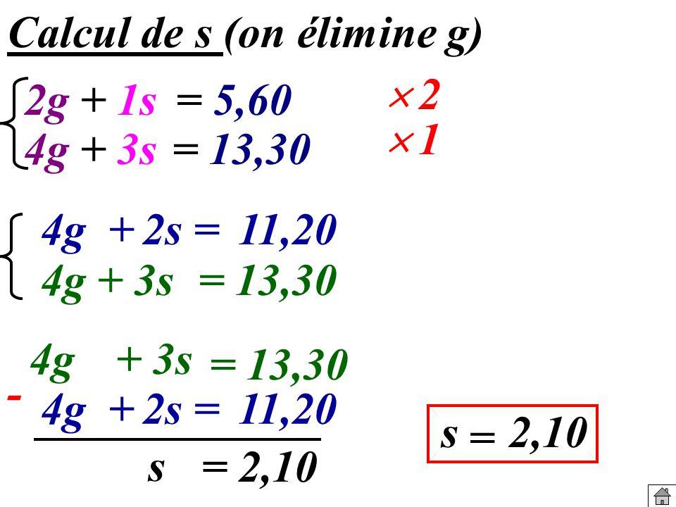 Calcul de s (on élimine g) 4g + 4g+ 3s= 13,30 s = 2,10 1 2 2s =11,20 4g+ 3s = 13,30 s = 2,10 4g +2s =11,20 - 2g 4g+ 3s= 13,30 + 1s= 5,60