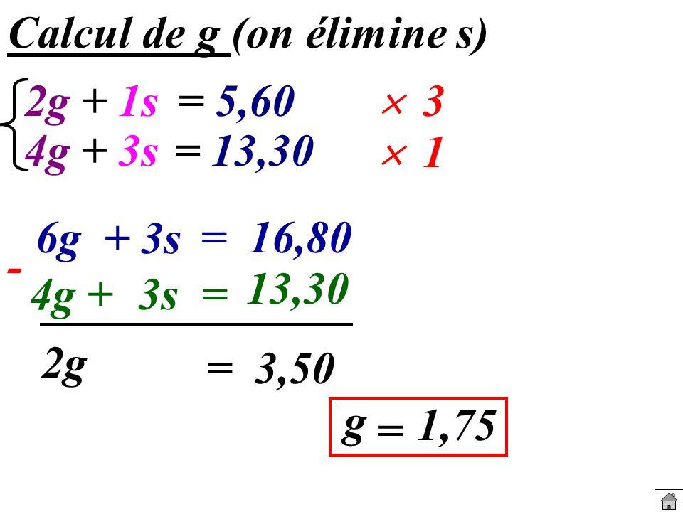 Calcul de g (on élimine s) 4g + 6g + 3s = 16,80 2g = 3,50 g = 1,75 3 1 3s = 13,30 - 2g 4g+ 3s= 13,30 + 1s= 5,60