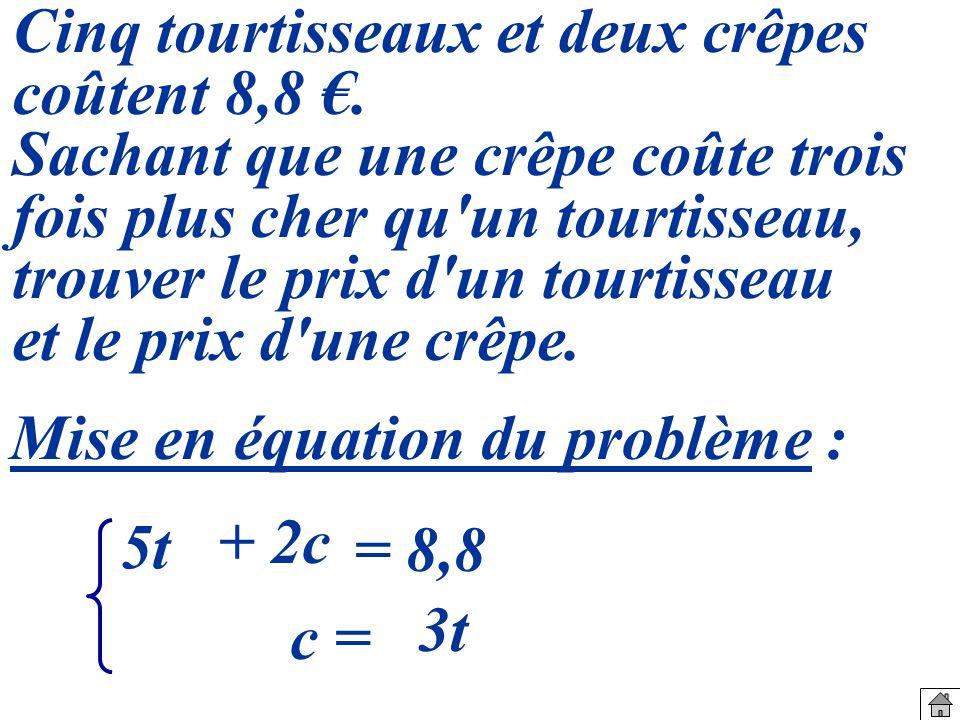 Mise en équation du problème : 5t c = + 2c = 8,8 3t Cinq tourtisseaux et deux crêpes coûtent 8,8.