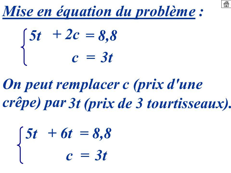 Mise en équation du problème : 5t c = + 2c = 8,8 3t On peut remplacer c (prix d une crêpe) par 5t c = + 6t = 8,8 3t 3t (prix de 3 tourtisseaux).