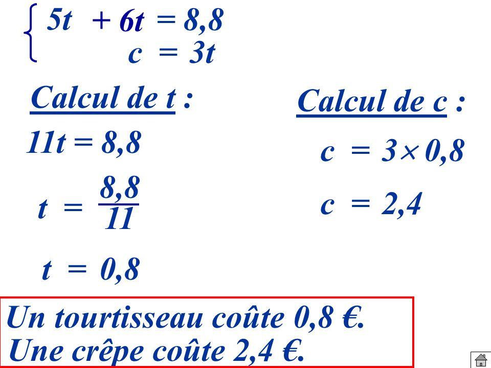 5t c = + 6t = 8,8 3t c = 3 0,8 t = 8,8 11 c =2,4 t =0,8 Un tourtisseau coûte 0,8.