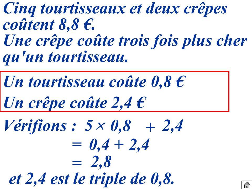 Un tourtisseau coûte 0,8 Un crêpe coûte 2,4 Vérifions :5 0,8 + 2,4 =0,4+2,4 = 2,8 et 2,4 est le triple de 0,8.