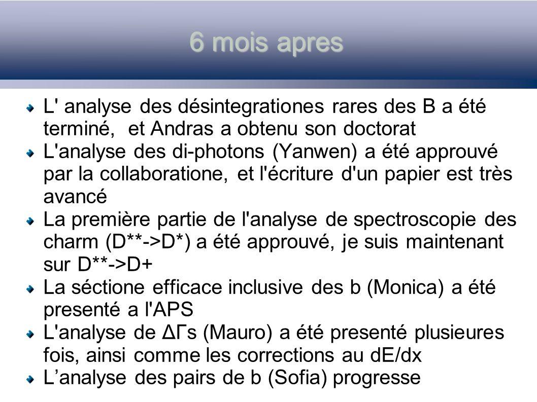 6 mois apres L analyse des désintegrationes rares des B a été terminé, et Andras a obtenu son doctorat L analyse des di-photons (Yanwen) a été approuvé par la collaboratione, et l écriture d un papier est très avancé La première partie de l analyse de spectroscopie des charm (D**->D*) a été approuvé, je suis maintenant sur D**->D+ La séctione efficace inclusive des b (Monica) a été presenté a l APS L analyse de ΔΓs (Mauro) a été presenté plusieures fois, ainsi comme les corrections au dE/dx Lanalyse des pairs de b (Sofia) progresse