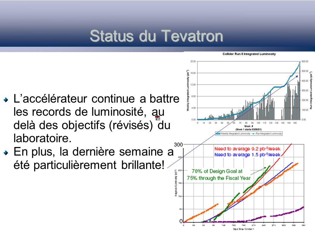 Status du Tevatron Laccélérateur continue a battre les records de luminosité, au delà des objectifs (révisés) du laboratoire.
