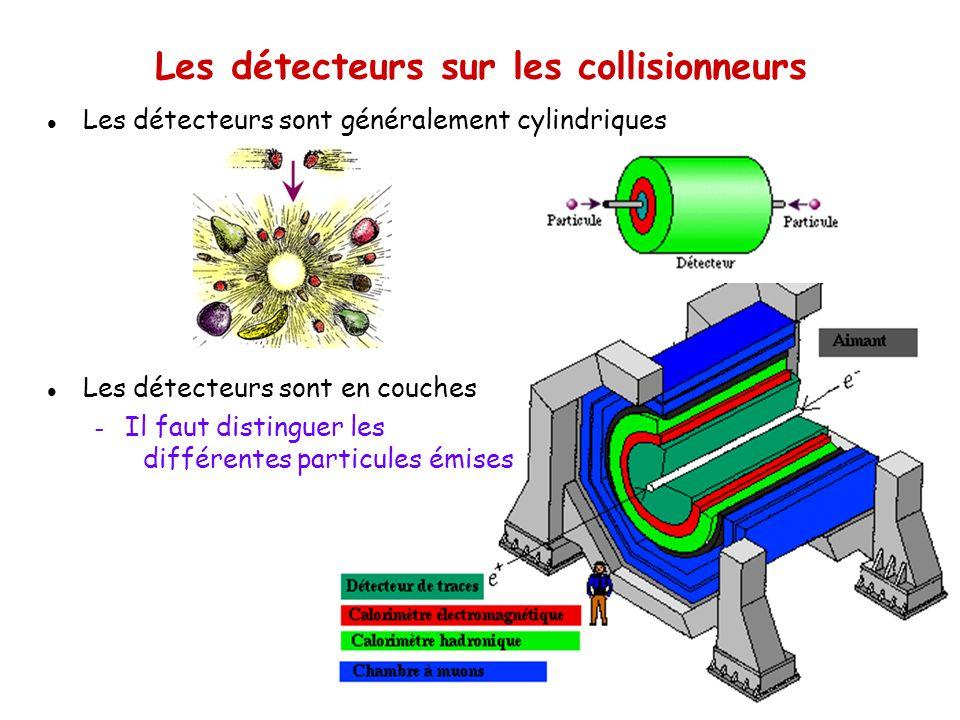 5 Les détecteurs sur les collisionneurs l Les détecteurs sont généralement cylindriques l Les détecteurs sont en couches – Il faut distinguer les différentes particules émises