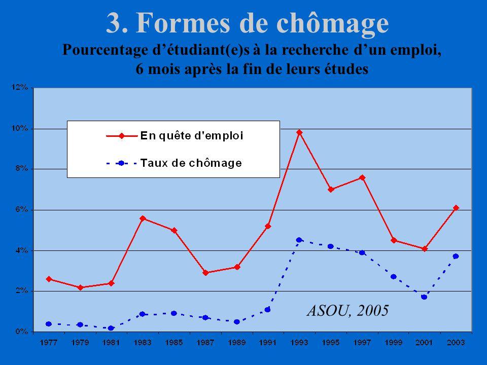 3. Les différentes formes de chômage trois formesComme pour le reste de la population, il existe trois formes de chômage des jeunes spécificitésElles