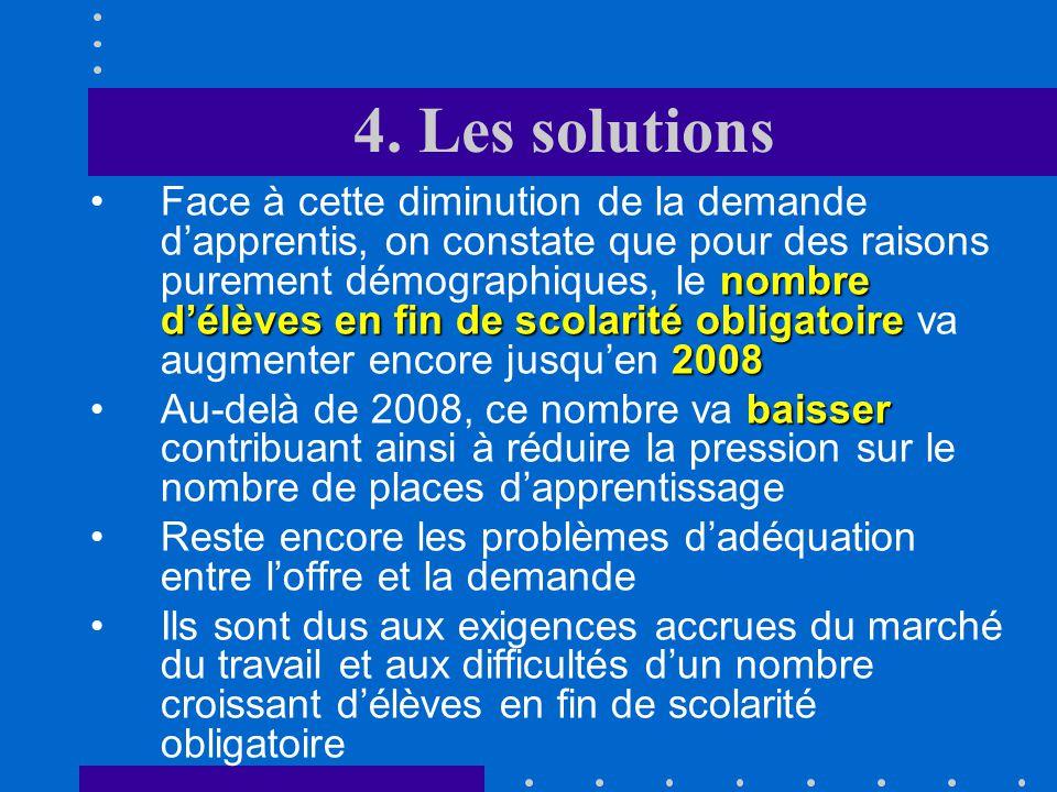 4. Les solutions lapprentissage Au niveau de lapprentissage, il faut tout dabord constater que : changements de structure économique demande dapprenti