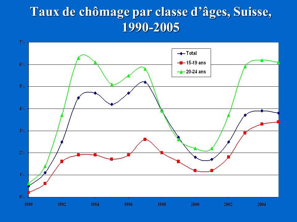 Taux de chômage par classe dâges, Suisse, 1990-2005
