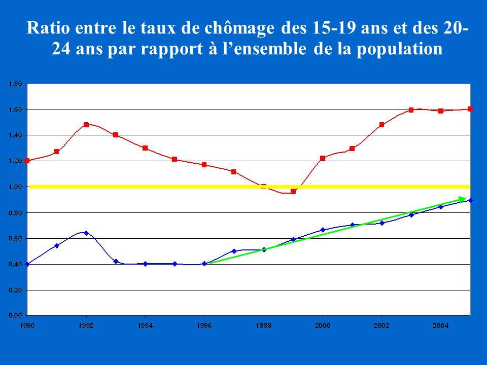 Ratio entre le taux de chômage des 15-19 ans et des 20- 24 ans par rapport à lensemble de la population