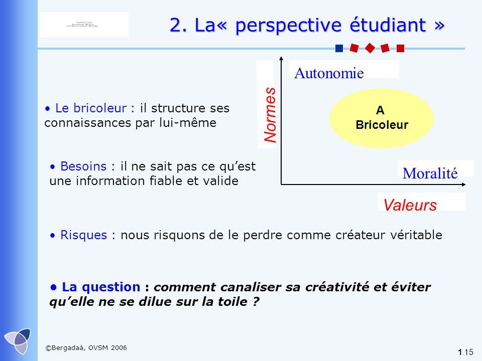 ©Bergadaà, OVSM 2006 1.15 2. La« perspective étudiant » Valeurs Autonomie Moralité Normes A Bricoleur Le bricoleur : il structure ses connaissances pa