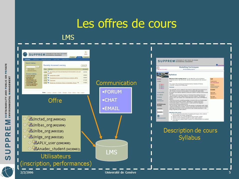 2/2/2006Université de Genève5 Les offres de cours Utilisateurs (inscription, performances) Offre Description de cours Syllabus LMS FORUM CHAT EMAIL Communication