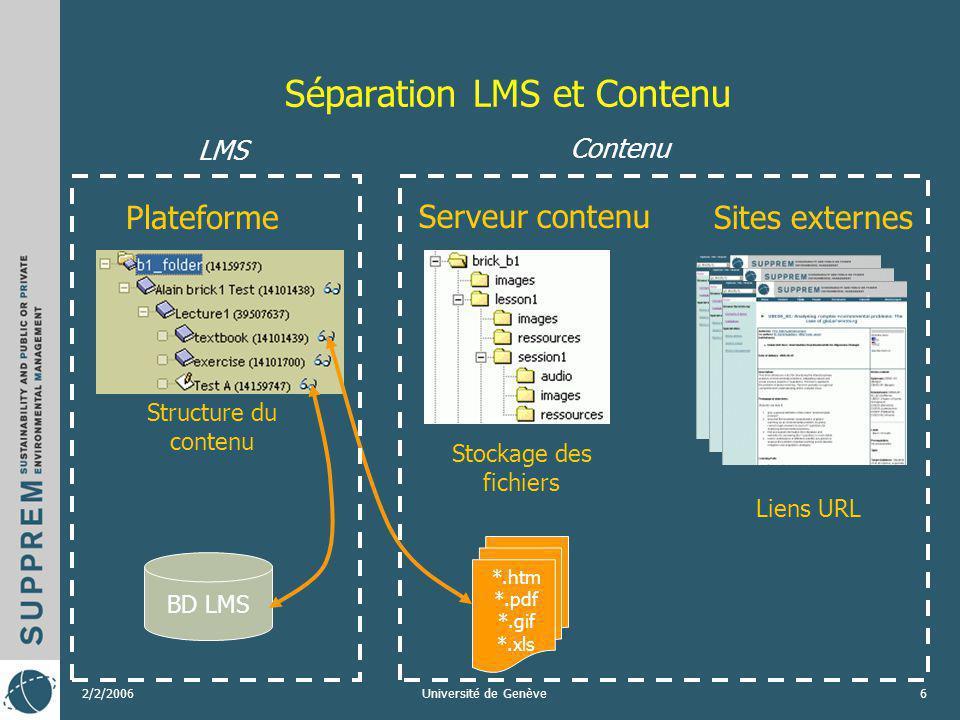 2/2/2006Université de Genève6 Séparation LMS et Contenu Plateforme Structure du contenu Serveur contenu Stockage des fichiers Sites externes BD LMS *.htm *.pdf *.gif *.xls Contenu LMS Liens URL