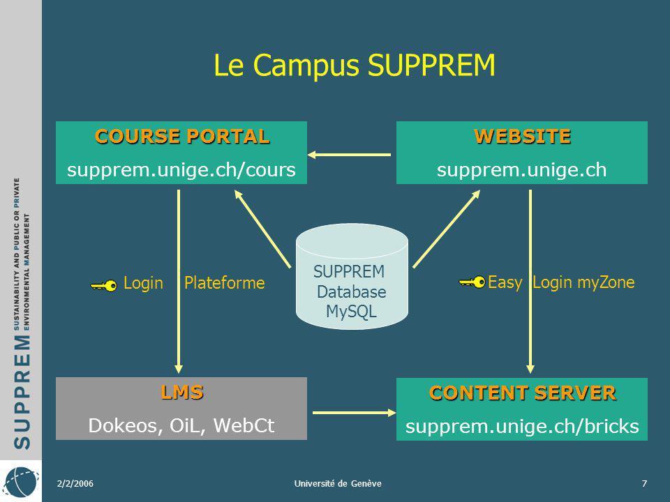 2/2/2006Université de Genève8 La spécification IMS IMS Global Learning Consortium Inc.