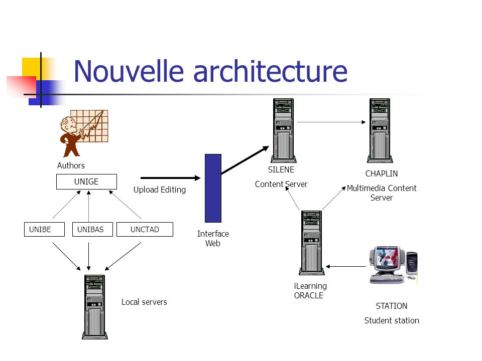 Nouvelle architecture STATION Student station SILENE Content Server UNIBE iLearning ORACLE UNCTADUNIBAS UNIGE CHAPLIN Multimedia Content Server Authors Upload Editing Local servers Interface Web