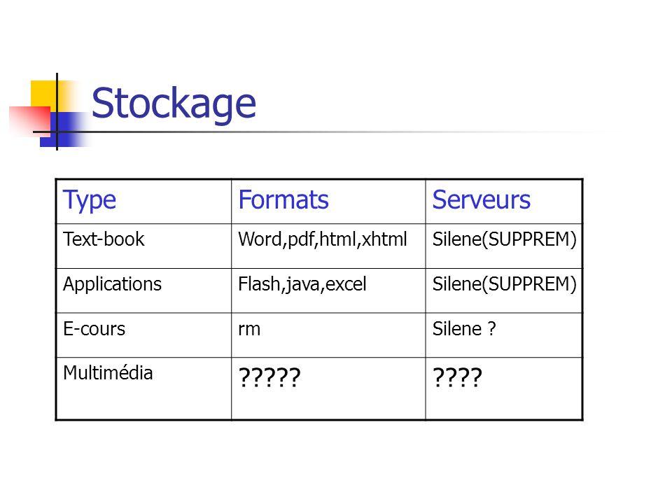Stockage TypeFormatsServeurs Text-bookWord,pdf,html,xhtmlSilene(SUPPREM) ApplicationsFlash,java,excelSilene(SUPPREM) E-coursrmSilene ? Multimédia ????