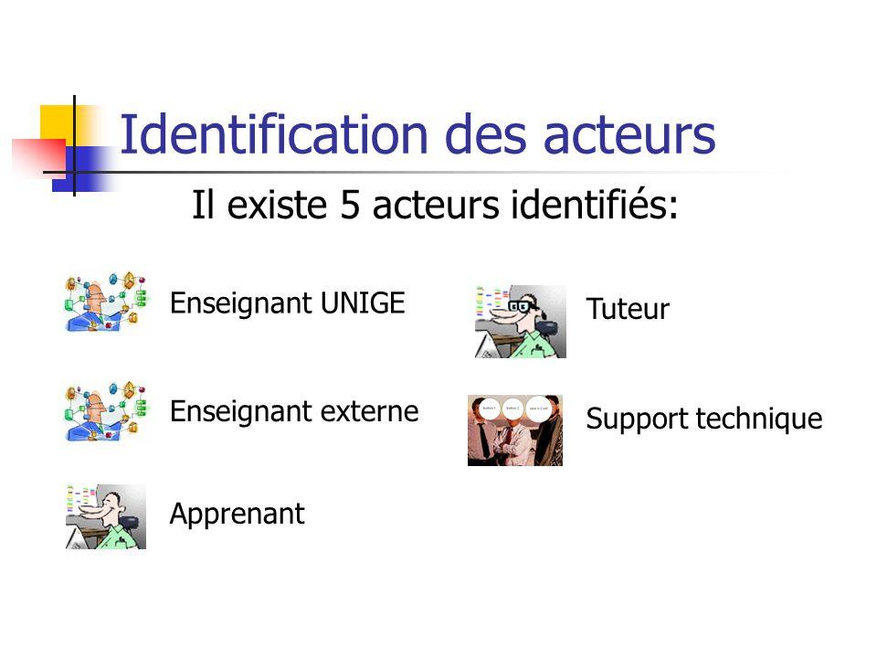Identification des acteurs Enseignant UNIGE Enseignant externe Apprenant Tuteur Support technique Il existe 5 acteurs identifiés: