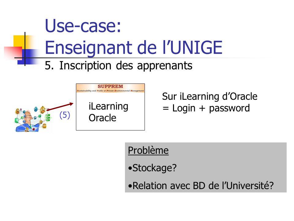 Use-case: Enseignant de lUNIGE iLearning Oracle 5.Inscription des apprenants Sur iLearning dOracle = Login + password Problème Stockage? Relation avec