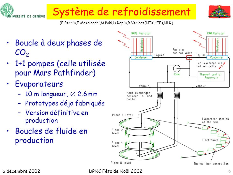 6 décembre 2002DPNC Fête de Noël 20026 Système de refroidissement Boucle à deux phases de CO 2 1+1 pompes (celle utilisée pour Mars Pathfinder) Evaporateurs –10 m longueur, 2.6mm –Prototypes déja fabriqués –Version définitive en production Boucles de fluide en production (E.Perrin,F.Masciocchi,M.Pohl,D.Rapin,B.Verlaat(NIKHEF),NLR)