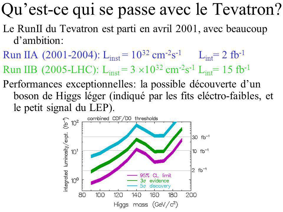 Quest-ce qui se passe avec le Tevatron? Le RunII du Tevatron est parti en avril 2001, avec beaucoup dambition: Run IIA (2001-2004): L inst = 10 32 cm