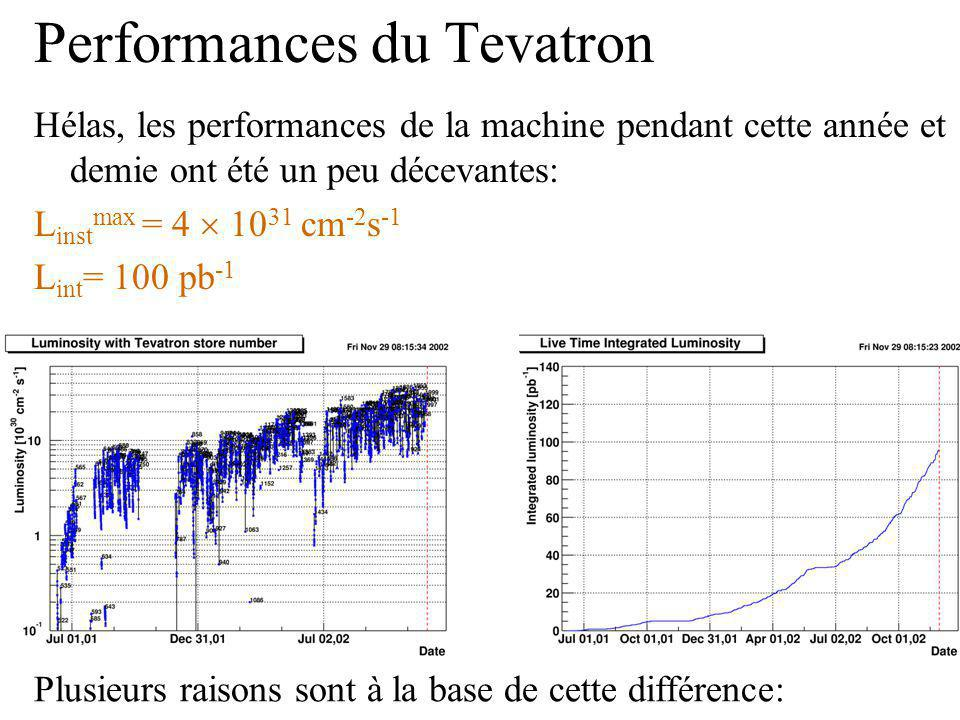 Performances du Tevatron Hélas, les performances de la machine pendant cette année et demie ont été un peu décevantes: L inst max = 4 10 31 cm -2 s -1 L int = 100 pb -1 Plusieurs raisons sont à la base de cette différence: