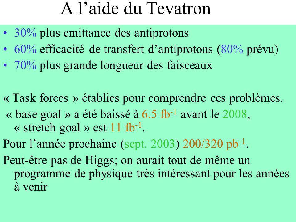 A laide du Tevatron 30% plus emittance des antiprotons 60% efficacité de transfert dantiprotons (80% prévu) 70% plus grande longueur des faisceaux « T