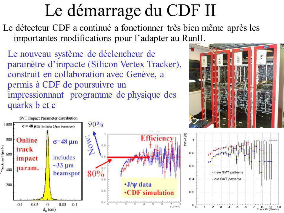 Le démarrage du CDF II Le détecteur CDF a continué a fonctionner très bien même après les importantes modifications pour ladapter au RunII. 90% Le nou