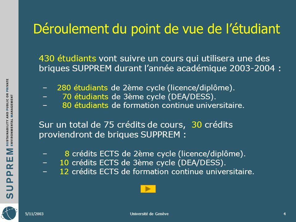 5/11/2003Université de Genève3 Principaux apports: valeur ajoutée SUPPREM est: –un système ouvert –une approche interdisciplinaire –un soutien à lense