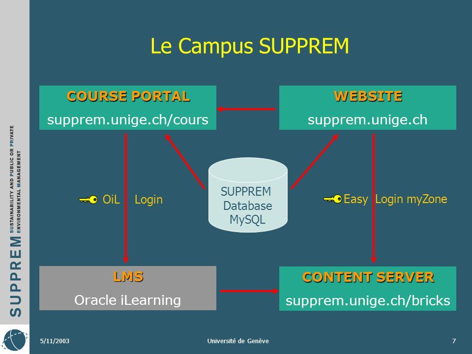 5/11/2003Université de Genève6 Leçons tirées de lexpérience - recommandations Expériences positives dans lexploitation des briques SUPPREM dans des co