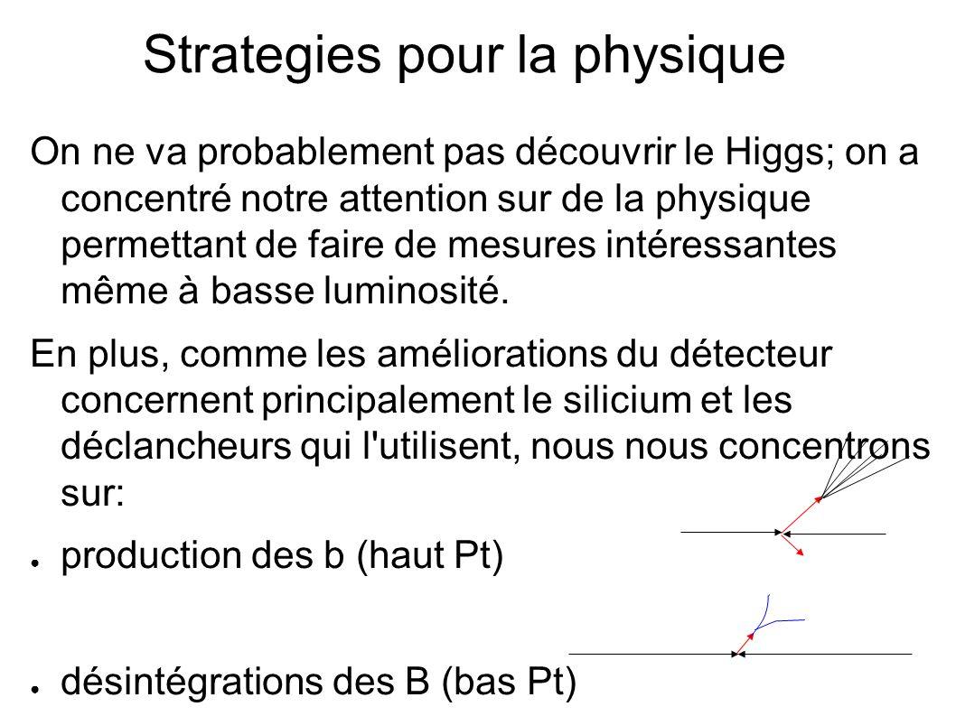 Strategies pour la physique On ne va probablement pas découvrir le Higgs; on a concentré notre attention sur de la physique permettant de faire de mesures intéressantes même à basse luminosité.