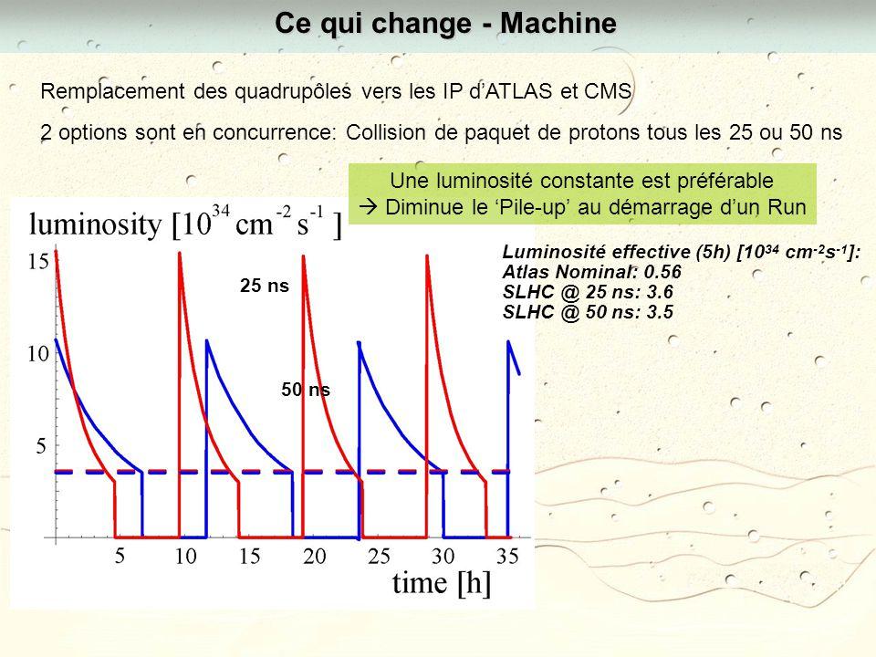 Ce qui change - Machine 2 options sont en concurrence: Collision de paquet de protons tous les 25 ou 50 ns Remplacement des quadrupôles vers les IP dATLAS et CMS Luminosité effective (5h) [10 34 cm -2 s -1 ]: Atlas Nominal: 0.56 SLHC @ 25 ns: 3.6 SLHC @ 50 ns: 3.5 25 ns 50 ns Une luminosité constante est préférable Diminue le Pile-up au démarrage dun Run