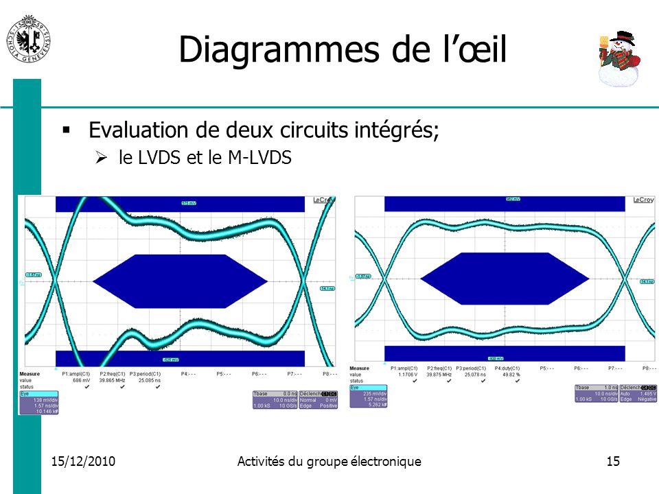 15/12/2010 Activités du groupe électronique15 Diagrammes de lœil Evaluation de deux circuits intégrés; le LVDS et le M-LVDS