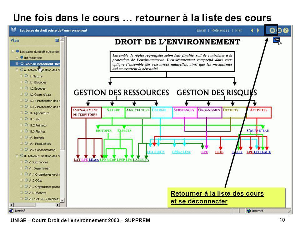 UNIGE – Cours Droit de lenvironnement 2003 – SUPPREM 10 Une fois dans le cours … retourner à la liste des cours Retourner à la liste des cours et se déconnecter