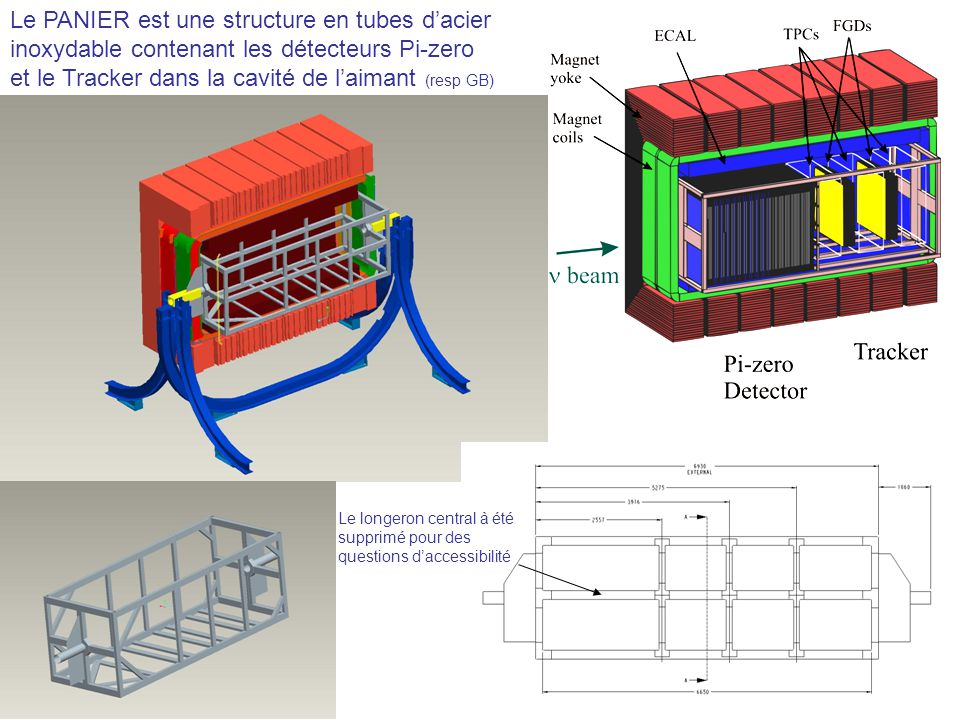 Le PANIER est une structure en tubes dacier inoxydable contenant les détecteurs Pi-zero et le Tracker dans la cavité de laimant (resp GB) Le longeron