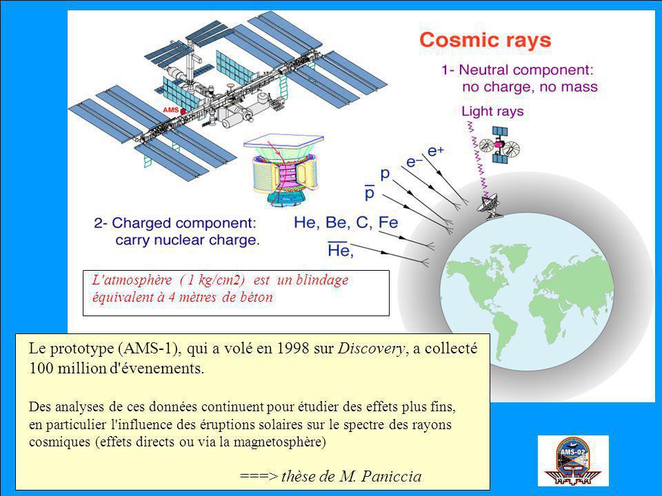 L atmosphère ( 1 kg/cm2) est un blindage équivalent à 4 mètres de béton Le prototype (AMS-1), qui a volé en 1998 sur Discovery, a collecté 100 million d évenements.
