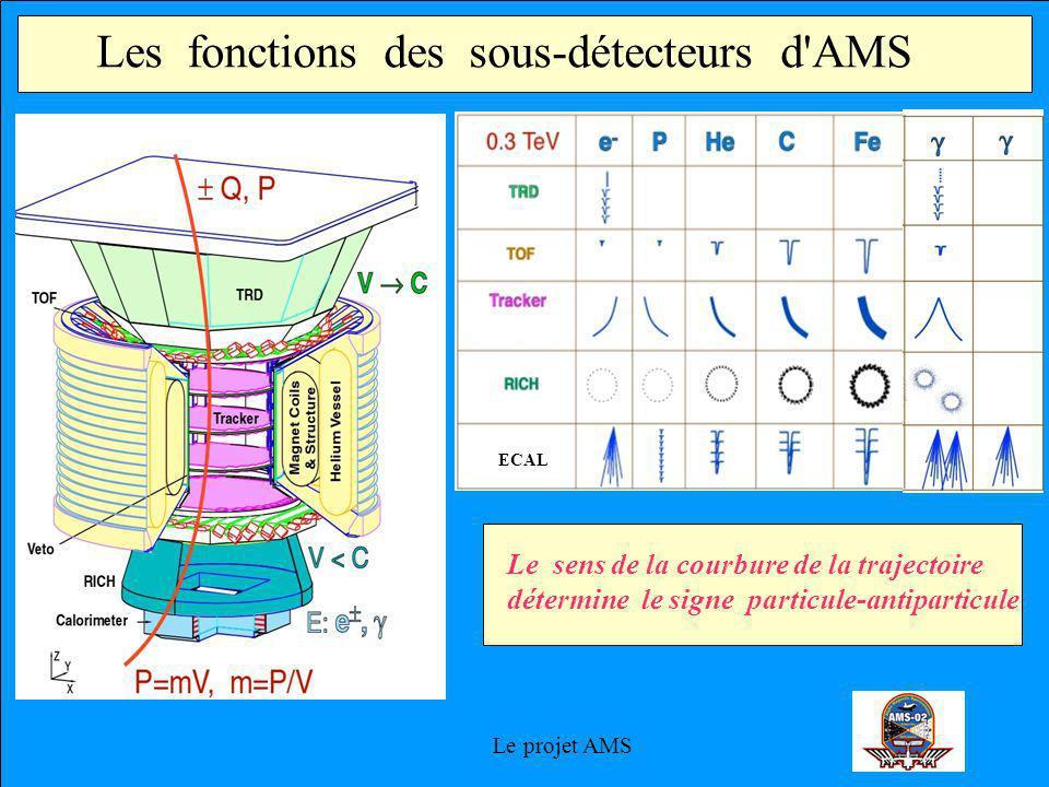 Le projet AMS Les fonctions des sous-détecteurs d AMS ECAL Le sens de la courbure de la trajectoire détermine le signe particule-antiparticule