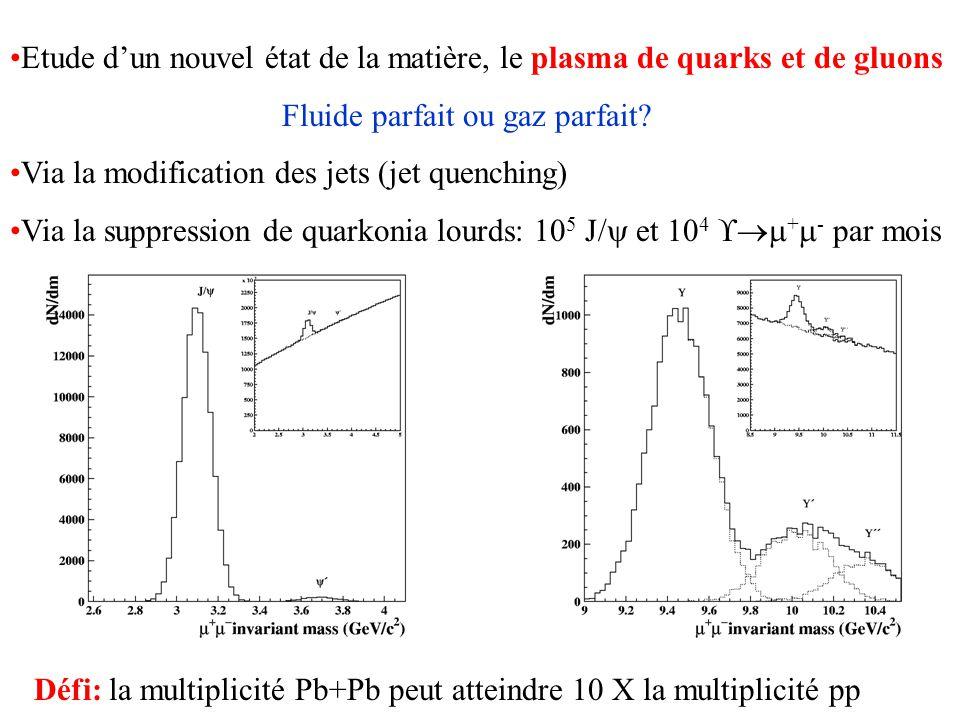 Etude dun nouvel état de la matière, le plasma de quarks et de gluons Fluide parfait ou gaz parfait? Via la modification des jets (jet quenching) Via