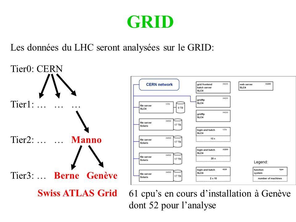 GRID Les données du LHC seront analysées sur le GRID: Tier0: CERN Tier1: … … … Tier2: … … Manno Tier3: … Berne Genève Swiss ATLAS Grid 61 cpus en cour
